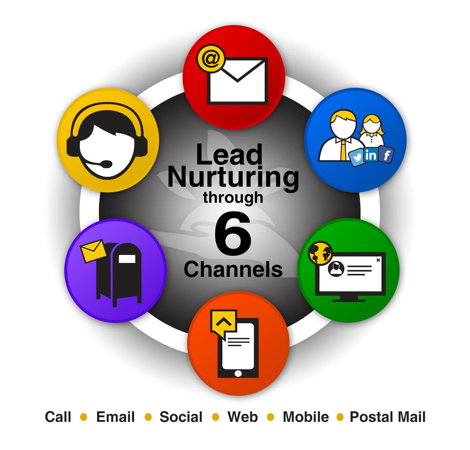 6-channels-postalmail